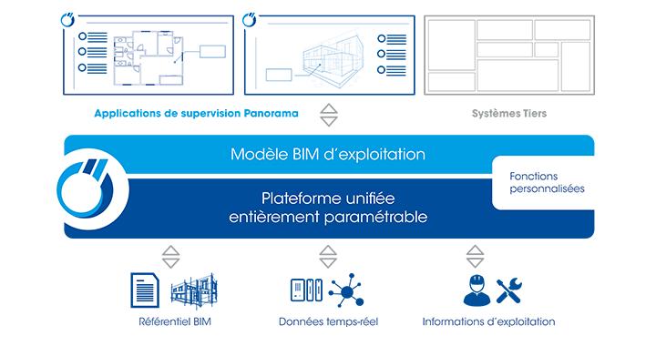 Le BIM Exploitation dans Panorama
